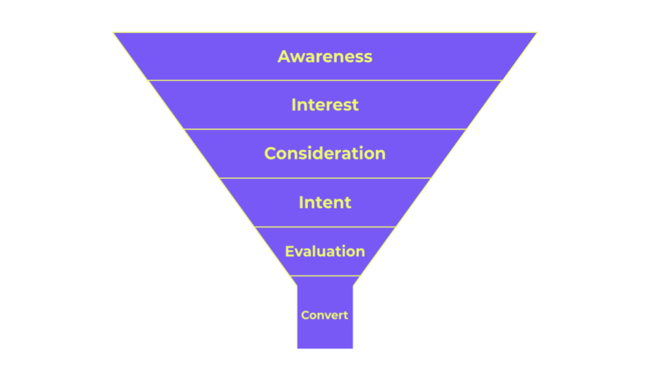 The Event Marketing Funnel